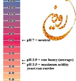 خاصیت اسیدی عسل